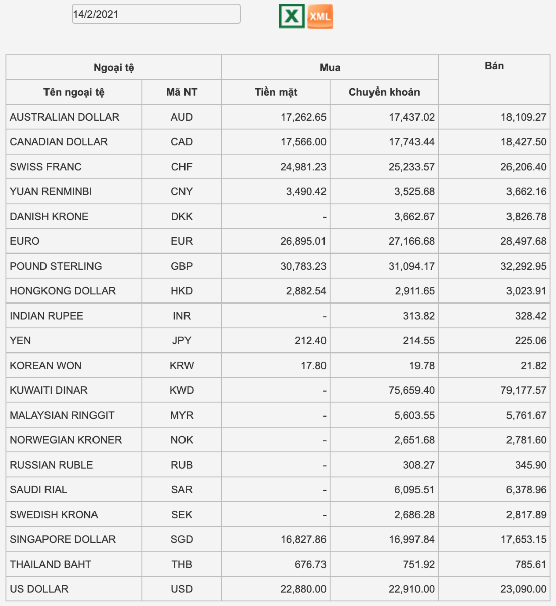 Tỷ giá Vietcombank hôm nay 14/2: Không đổi tỷ giá, USD thế giới tiếp tục tăng
