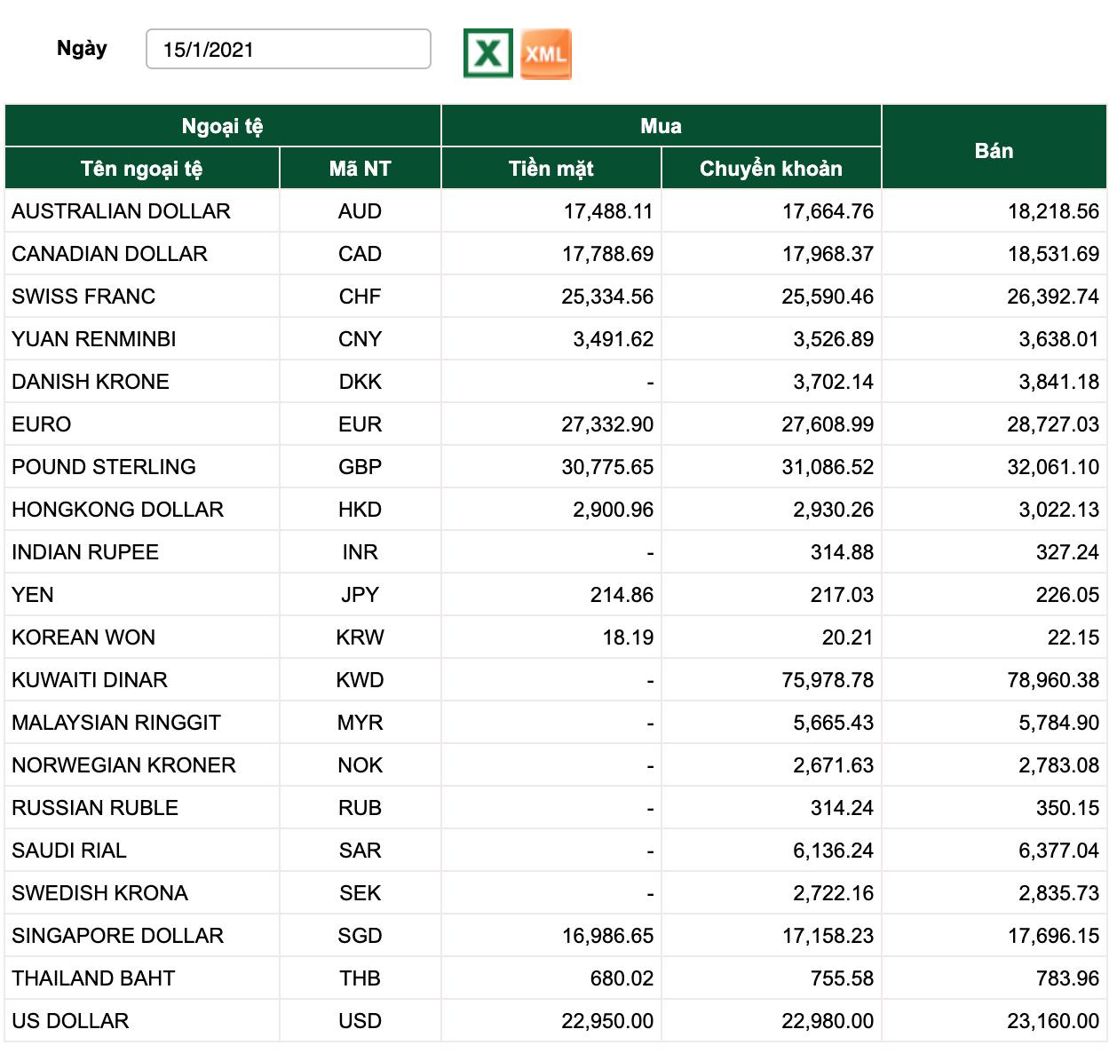 Tỷ giá Vietcombank hôm nay 15/1: Bảng Anh tăng nhiều phiên liên tiếp