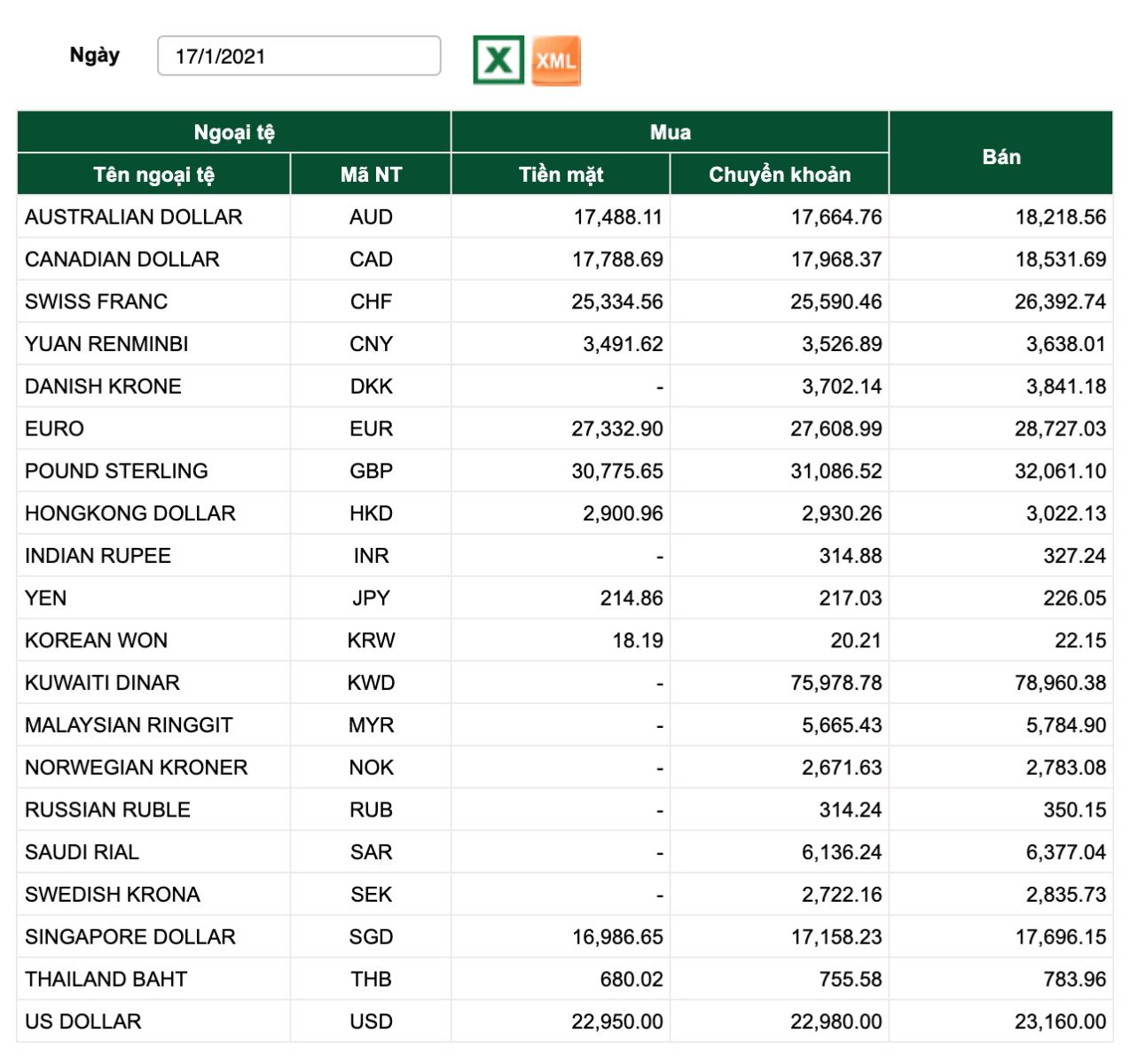 Tỷ giá Vietcombank hôm nay 17/1: Ngoại tệ không đổi, USD chợ đen tăng sốc