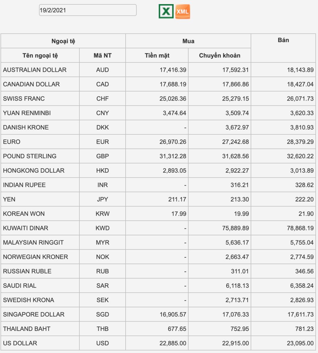 Tỷ giá Vietcombank hôm nay 19/2: USD tăng nhẹ trở lại