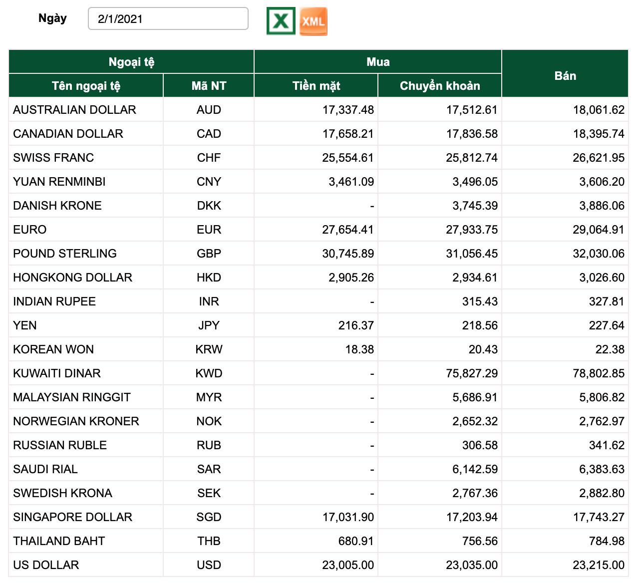 Tỷ giá Vietcombank hôm nay 2/1: Biểu đồ đi ngang