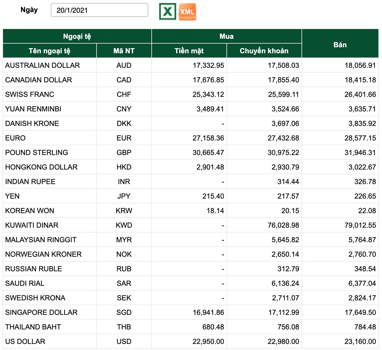 Tỷ giá Vietcombank hôm nay 20/1: Đồng Euro, bảng Anh tăng tốt