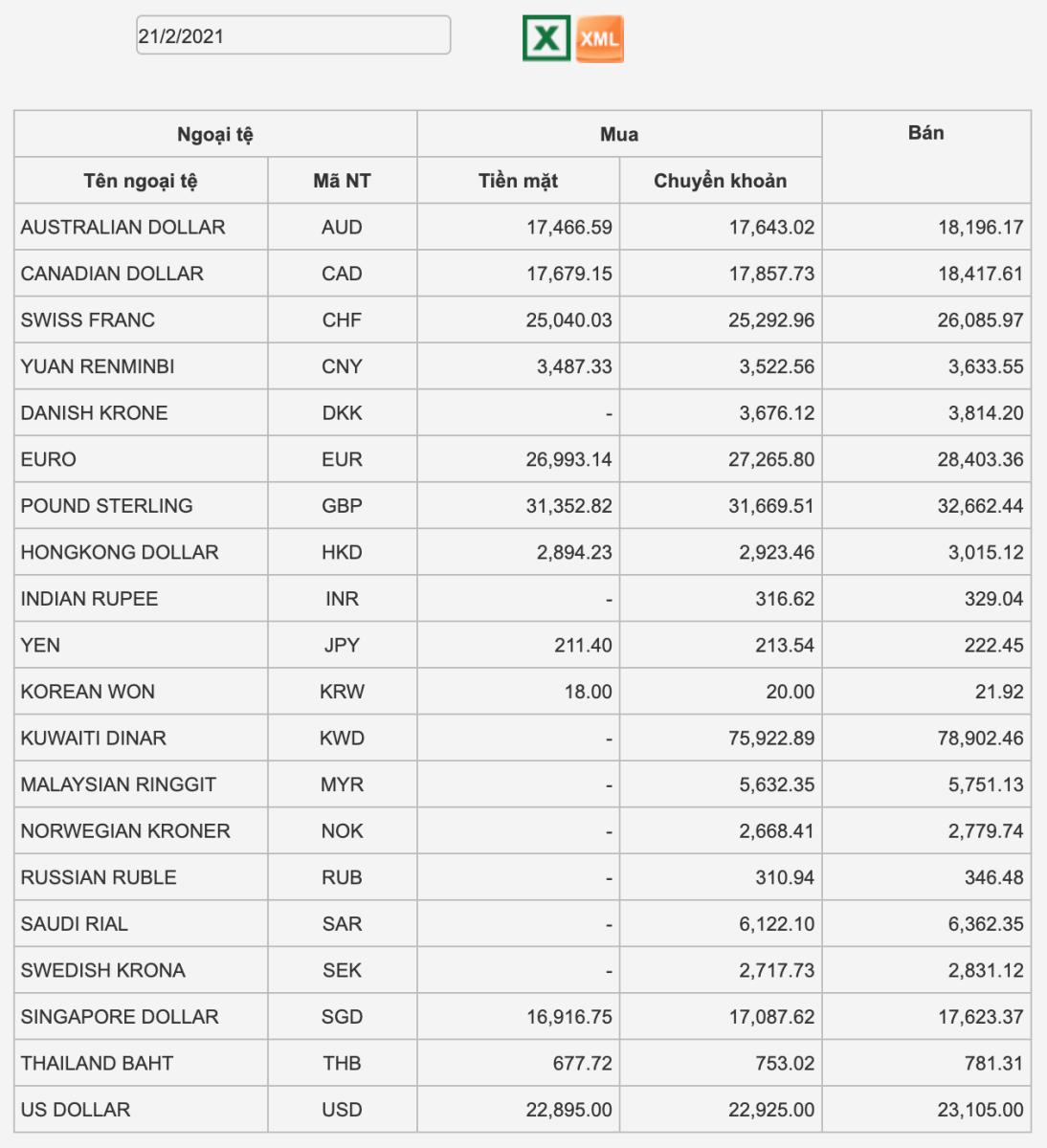 Tỷ giá Vietcombank hôm nay 21/2: Chốt tuần, USD giảm trở lại