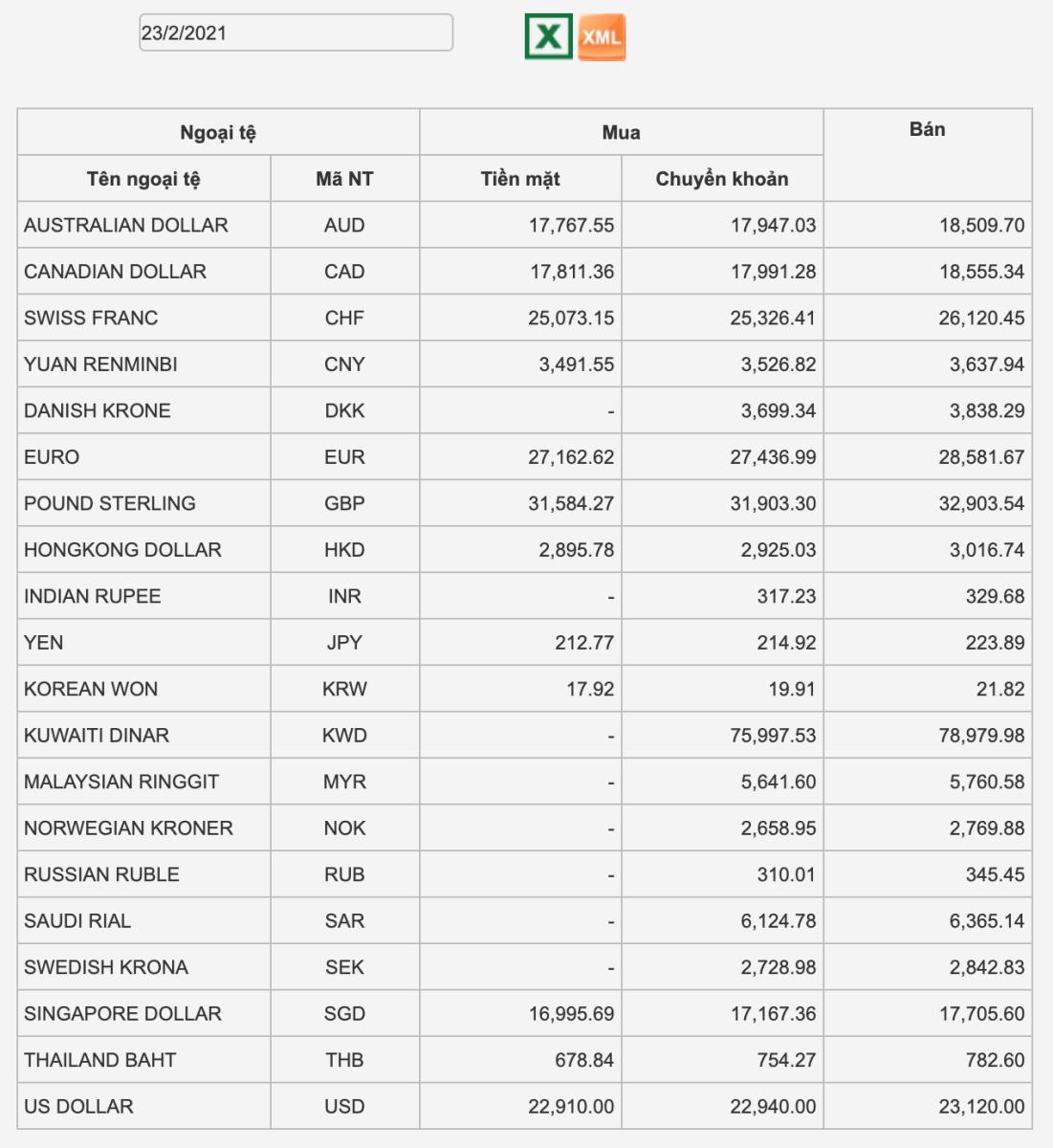 Tỷ giá Vietcombank hôm nay 23/2: USD tăng tốt