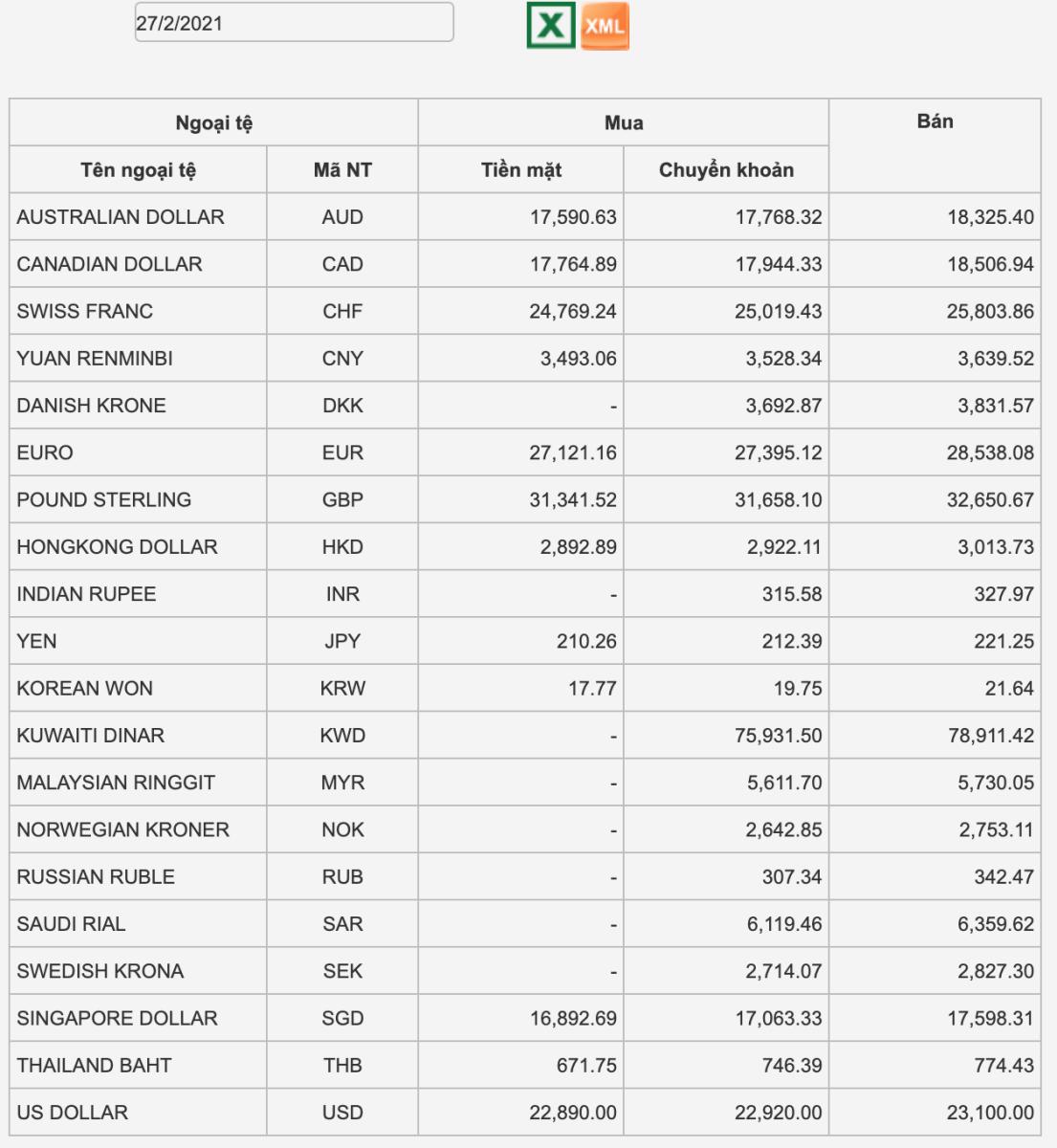 Tỷ giá Vietcombank hôm nay 27/2: 20 ngoại tệ không đổi tỷ giá