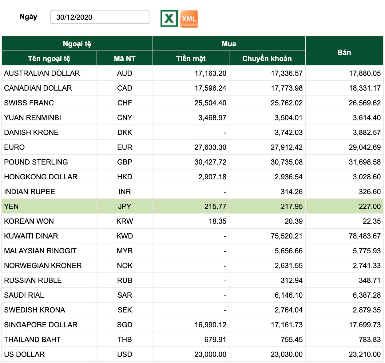 Tỷ giá Vietcombank hôm nay 30/12: Đồng USD giảm giá theo chiều thế giới