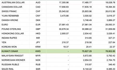 Tỷ giá Vietcombank hôm nay 31/12: USD tiếp tục giảm sâu theo chiều thế giới
