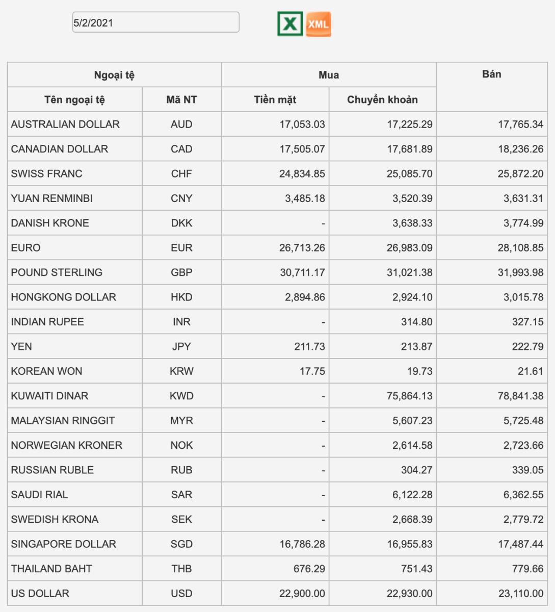 Tỷ giá Vietcombank hôm nay 5/2: Các ngoại tệ chủ chốt tiếp tục giảm sâu, USD thế giới tăng mạnh