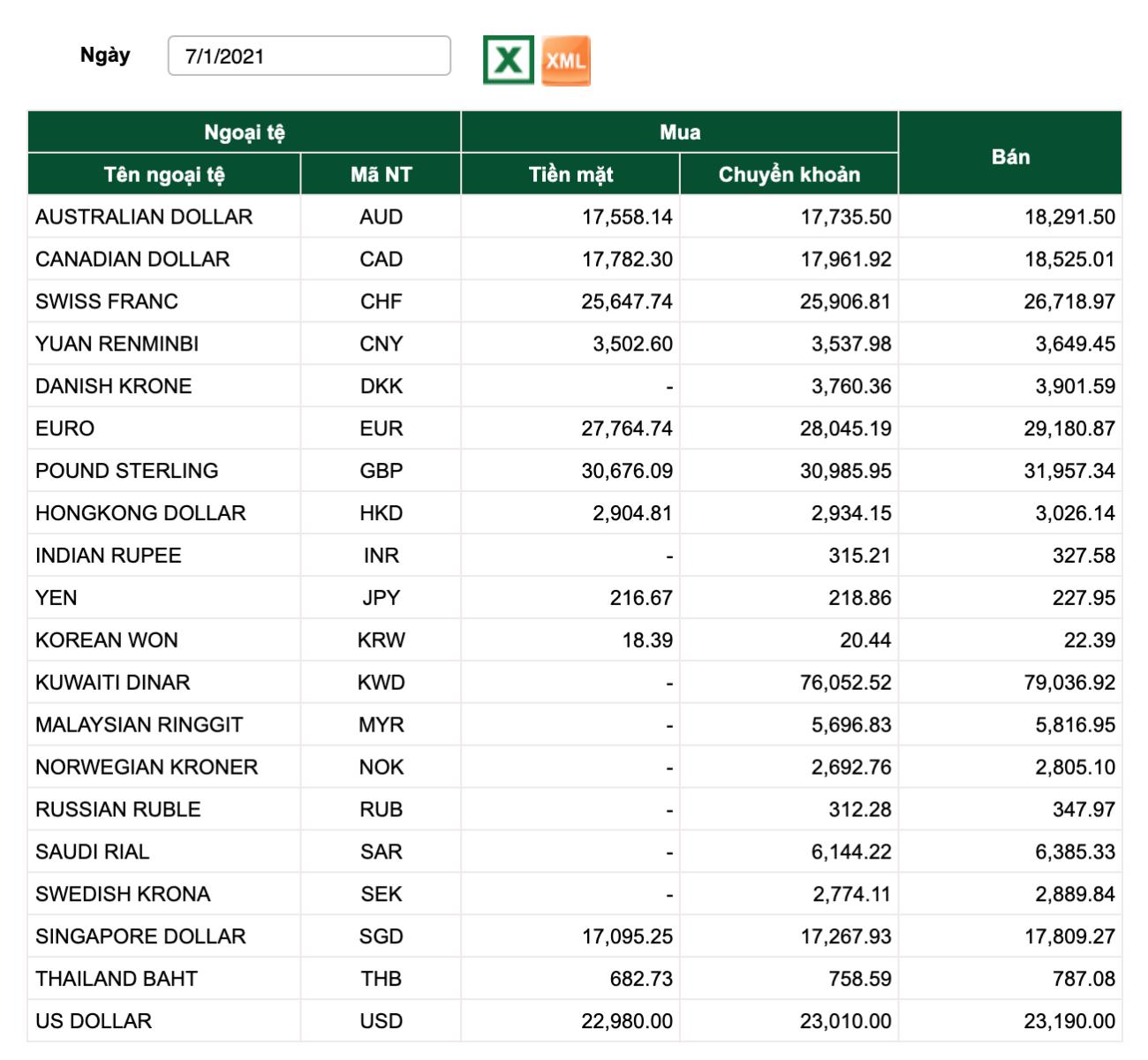 Tỷ giá Vietcombank hôm nay 7/1: Đồng Euro tăng mạnh 2 phiên liên tiếp