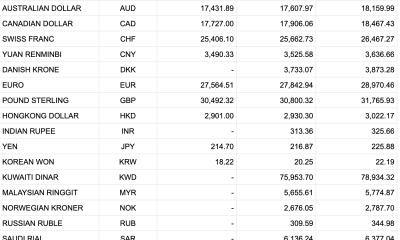 Tỷ giá Vietcombank hôm nay 8/1: Nhiều thông tin hỗ trợ, USD tăng giá