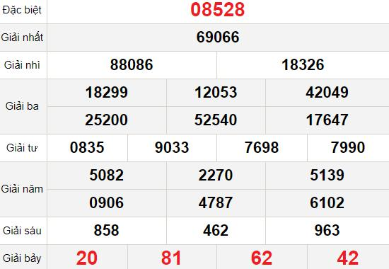 XSMB 13/12 - Kết quả Xổ số Miền Bắc hôm nay 13/12: Xổ số Thái Bình