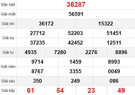 XSMB 25/12 - Kết quả Xổ số Miền Bắc hôm nay 25/12: Xổ số Hải Phòng