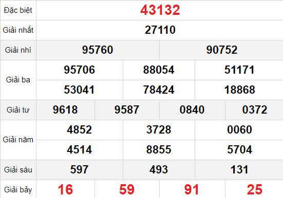 XSMB 3/1 - Kết quả Xổ số Miền Bắc hôm nay 3/1: Xổ số Thái Bình