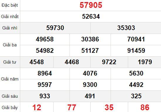 XSMB 30/12 - Kết quả Xổ số Miền Bắc hôm nay 30/12: Xổ số Bắc Ninh