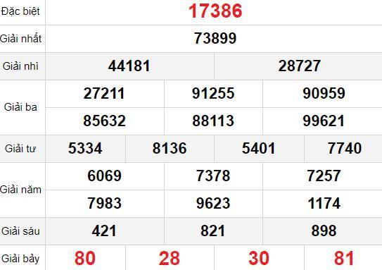 XSMB chủ nhật 31/1 - Kết quả Xổ số Miền Bắc hôm nay 31/1: Xổ số Thái Bình