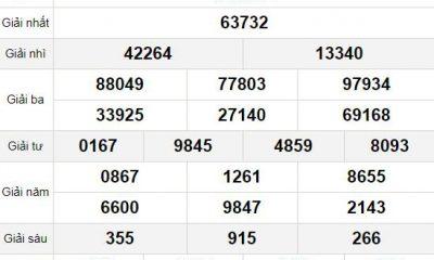 XSMB chủ nhật 7/3 - Kết quả Xổ số Miền Bắc hôm nay 7/3: Xổ số Thái Bình