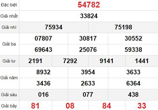 XSMB thứ 2 1/2 - Kết quả Xổ số Miền Bắc hôm nay 1/2: Xổ số Hà Nội