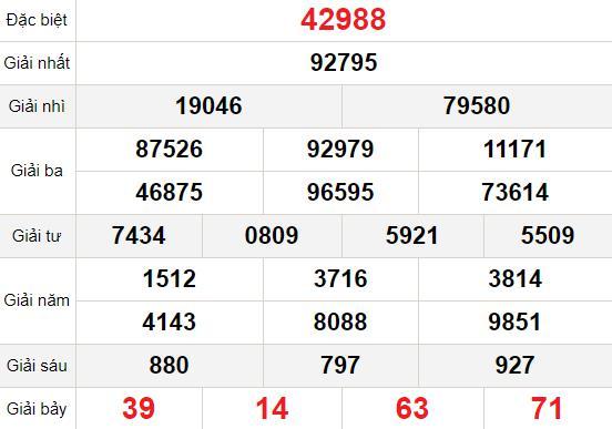 XSMB thứ 2 4/1 - Kết quả Xổ số Miền Bắc hôm nay 4/1: Xổ số Hà Nội