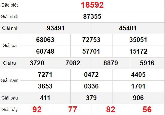 XSMB thứ 3 12/1 - Kết quả Xổ số Miền Bắc hôm nay 12/1: Xổ số Quảng Ninh