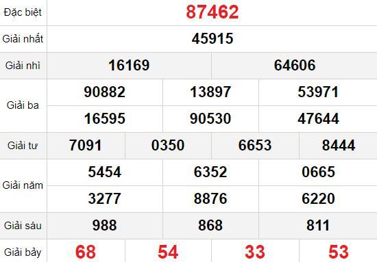 XSMB thứ 3 2/3 - Kết quả Xổ số Miền Bắc hôm nay 2/3: Xổ số Quảng Ninh