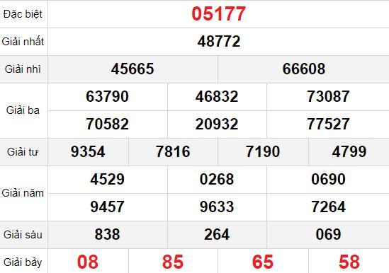 XSMB thứ 4 17/2 - Kết quả Xổ số Miền Bắc hôm nay 17/2: Xổ số Bắc Ninh