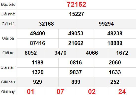 XSMB thứ 4 17/3 - Kết quả Xổ số Miền Bắc hôm nay 17/3: Xổ số Bắc Ninh