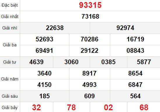 XSMB thứ 4 24/2 - Kết quả Xổ số Miền Bắc hôm nay 24/2: Xổ số Bắc Ninh