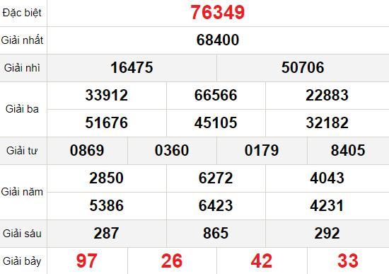 XSMB thứ 4 3/2 - Kết quả Xổ số Miền Bắc hôm nay 3/2: Xổ số Bắc Ninh