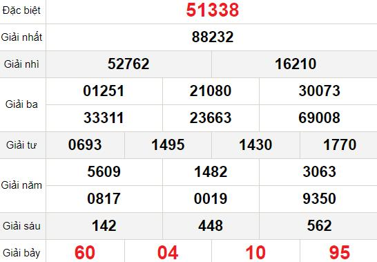 XSMB thứ 5 14/1 - Kết quả Xổ số Miền Bắc hôm nay 14/1: Xổ số Hà Nội