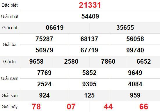 XSMB thứ 5 21/1 - Kết quả Xổ số Miền Bắc hôm nay 21/1: Xổ số Hà Nội