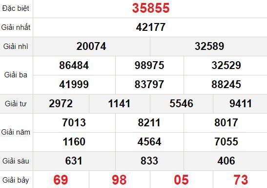 XSMB thứ 5 25/2 - Kết quả Xổ số Miền Bắc hôm nay 25/2: Xổ số Hà Nội