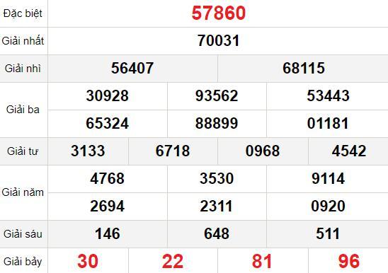 XSMB thứ 7 23/1 - Kết quả Xổ số Miền Bắc hôm nay 23/1: Xổ số Nam Định