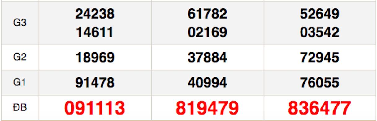 XSMN 14/12 - Kết quả Xổ số Miền Nam hôm nay 14/12: Xổ số TP Hồ Chí Minh, Đồng Tháp và Cà Mau