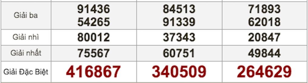 XSMN 8/12 - Kết quả Xổ số Miền Nam hôm nay 8/12: Xổ số Bến Tre, Vũng Tàu, Bạc Liêu
