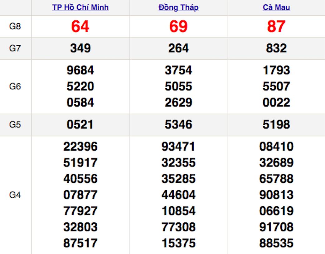 XSMN thứ 2 18/1 - Kết quả Xổ số Miền Nam hôm nay 18/1: Xổ số TP Hồ Chí Minh, Đồng Tháp, Cà Mau