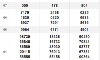 XSMN thứ 2 8/3- Kết quả Xổ số Miền Nam hôm nay: Xổ số TP Hồ Chí Minh, Đồng Tháp, Cà mau