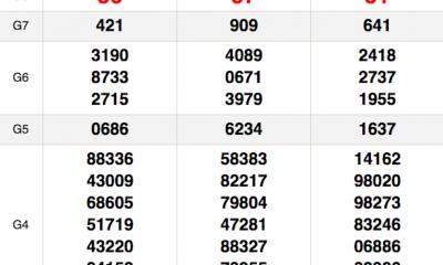 XSMN thứ 3 12/1 - Kết quả Xổ số Miền Nam hôm nay 12/1: Xổ số Bến Tre, Vũng Tàu, Bạc Liêu