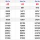 XSMN thứ 3 16/3- Kết quả Xổ số Miền Nam hôm nay 16/3: Xổ số Vũng Tàu, Bến Tre, Bạc Liêu