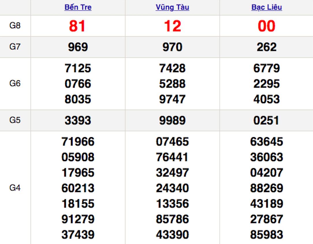 XSMN thứ 3 9/2 - Kết quả Xổ số Miền Nam hôm nay 9/2: Xổ số Bến Tre, Vũng Tàu, Bạc Liêu