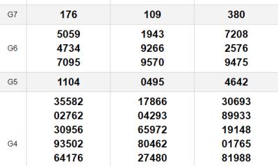 XSMN thứ 3 9/3- Kết quả Xổ số Miền Nam hôm nay 9/3: Xổ số Bến Tre, Vũng Tàu, Bạc Liêu