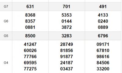 XSMN thứ 4 10/3 - Kết quả Xổ số Miền Nam hôm nay 10/3: Xổ số Đồng Nai, Cần Thơ, Sóc Trăng