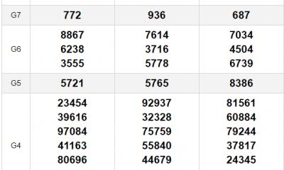 XSMN thứ 5 11/3- Kết quả Xổ số Miền Nam hôm nay 11/3: Xổ số Tây Ninh, An Giang, Bình Thuận