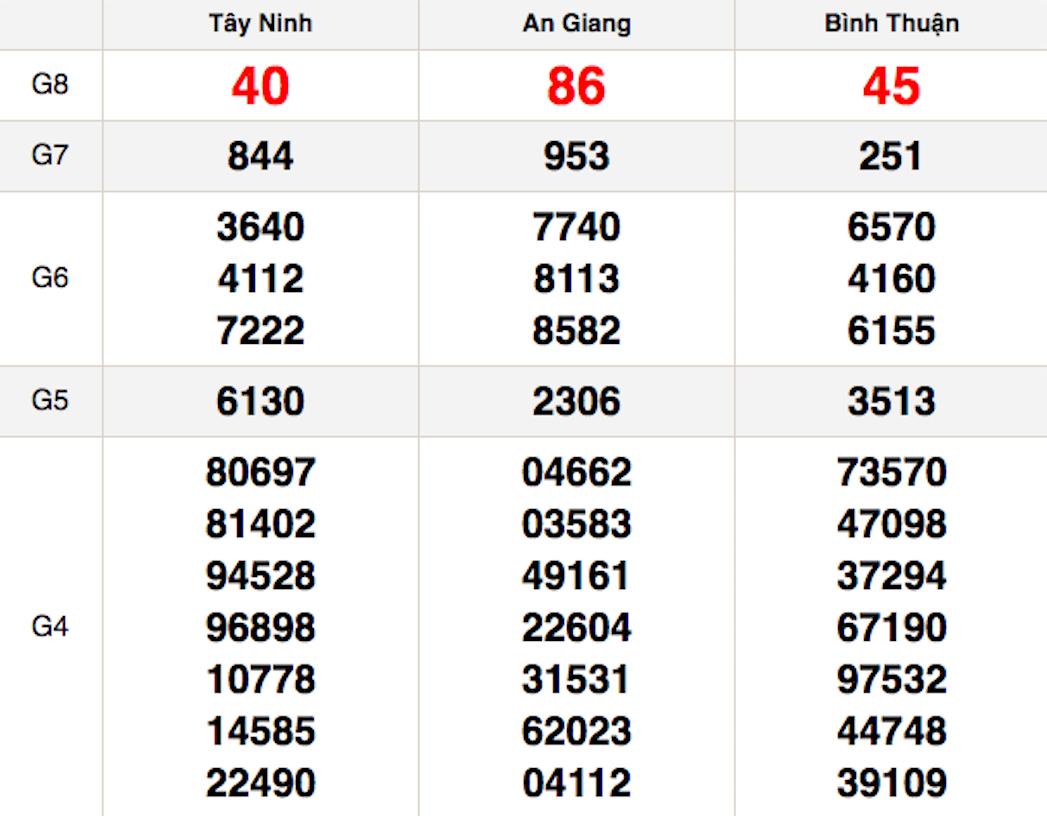 XSMN thứ 5 25/2 - Kết quả Xổ số Miền Nam hôm nay 25/2: Xổ số Tây Ninh, An Giang, Bình Thuận