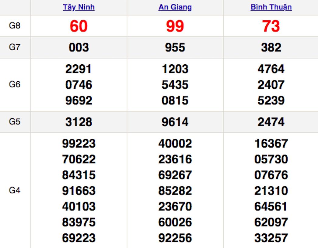 XSMN thứ 5 28/1 - Kết quả Xổ số Miền Nam hôm nay 28/1: Xổ số Tây Ninh, An Giang, Bình Thuận