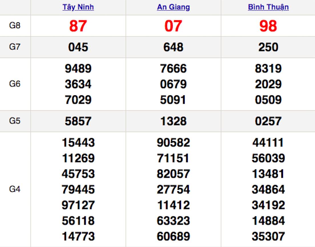 XSMN thứ 5 4/2 - Kết quả Xổ số Miền Nam hôm nay 4/2: Xổ số Tây Ninh, An Giang, Bình Thuận