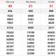 XSMN thứ 6 12/3- Kết quả Xổ số Miền Nam hôm nay 12/3: Xổ số Vĩnh Long, Bình Dương, Trà Vinh