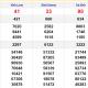 XSMN thứ 6 5/3 - Kết quả Xổ số Miền Nam hôm nay: Xổ số Vĩnh Long, Bình Dương, Trà Vinh