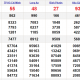 XSMN thứ 7 6/3 - Kết quả Xổ số Miền Nam hôm nay: Xổ số TP Hồ Chí Minh, Long An, Bình Phước, Hậu Giang