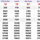 XSMN thứ 7 9/1 - Kết quả Xổ số Miền Nam hôm nay 9/1: Xổ số TP Hồ Chí Minh, Long An, Bình Phước, Hậu Giang