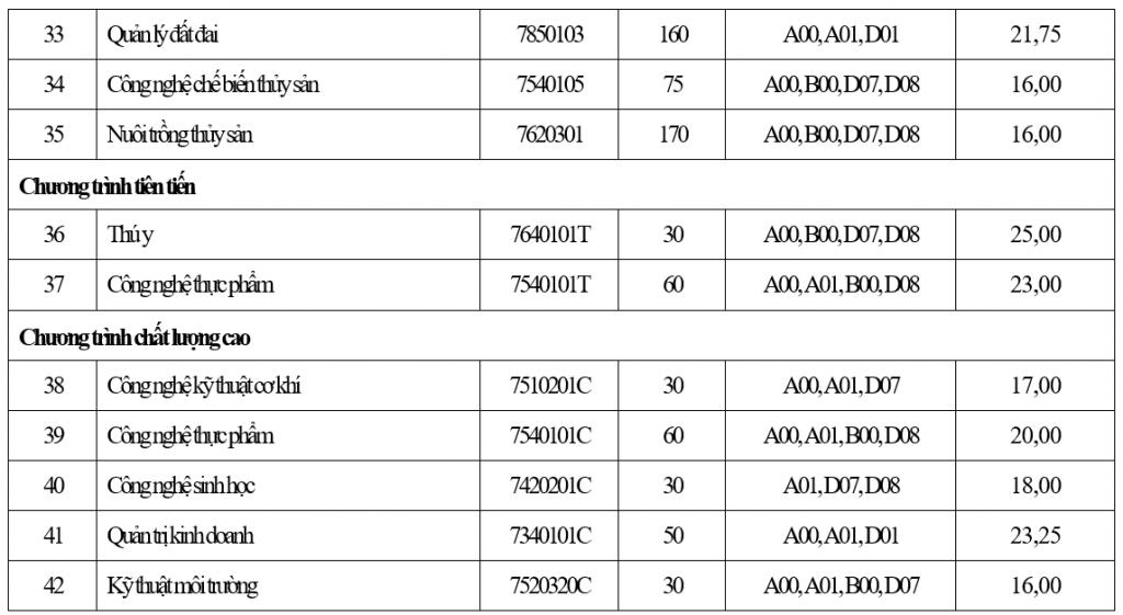 điểm chuẩn đại học 2021, điểm chuẩn đại học 2021 TPHCM